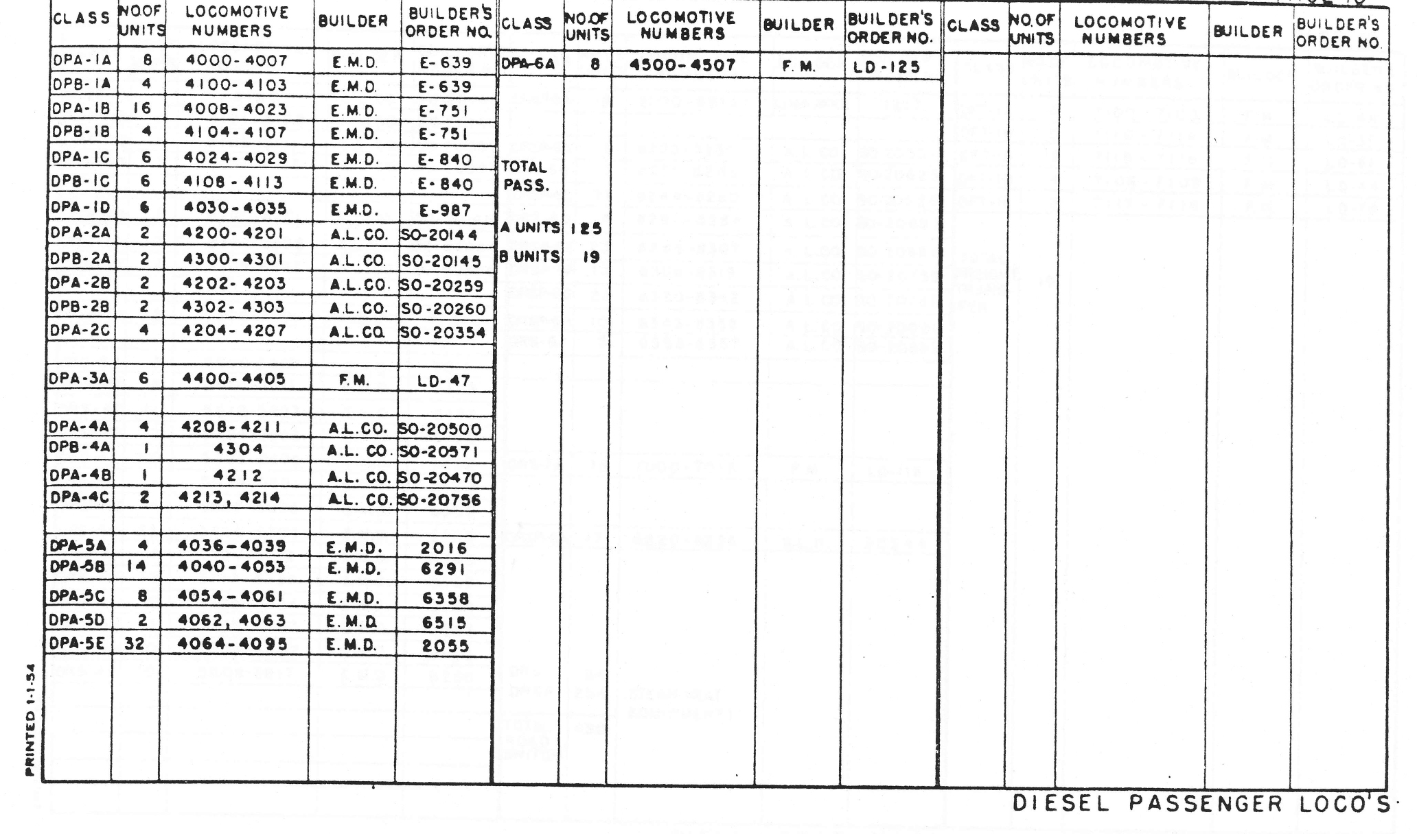 New York Central System Specifications Of Diesel And